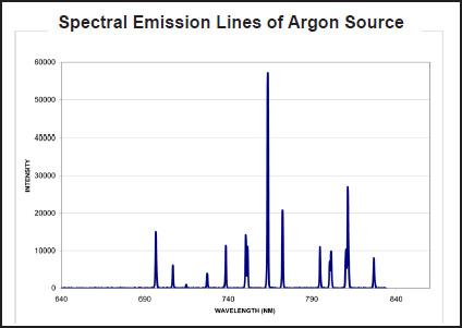 torus emission line performance