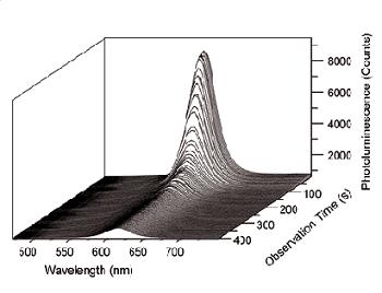 Series of photoluminescence spectra of CdSe/ZnS nanocrystals.