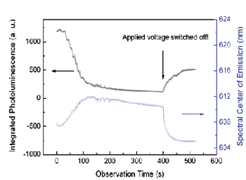 Figure 3. Time evolution of integrated quantum dot fluorescence and spectral shift.