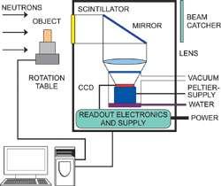Neutron Radiography and Tomography