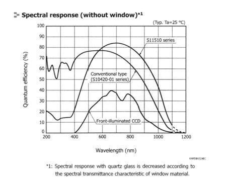 Spectral Respon